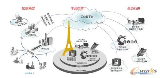 安世亚太工业互联业务