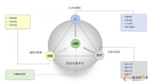 安世亚太仿真体系模型