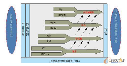 产品系列化平台化的研发策略示意图