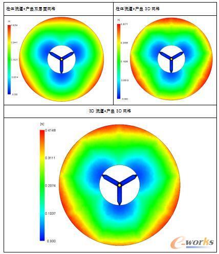 EX02柱体流道与3D实体流道对比