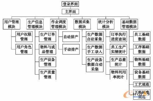 客户端功能结构图