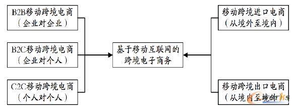 移动跨境电子商务的分类