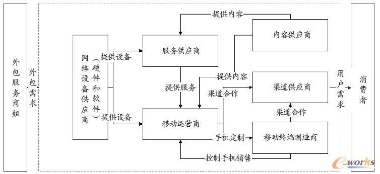 移动跨境电子商务的参与主体及其运行机制