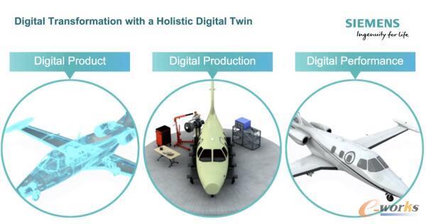 应用完整的数字孪生技术实现数字化转型