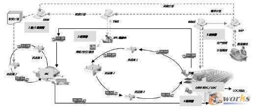 汽车企业柔性物流IT系统
