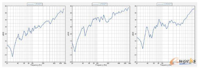 右悬置安装点加速度随频率响应曲线