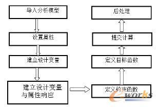 仿真分析流程图