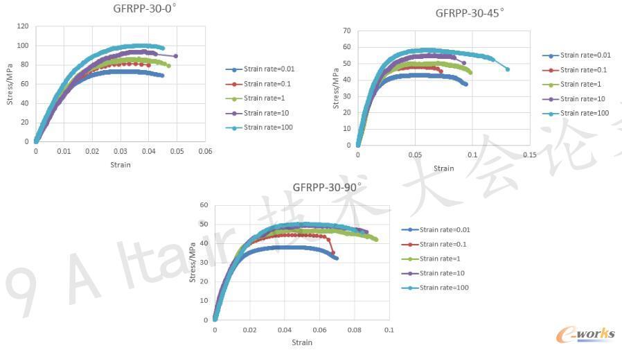 GFRPP-30不同玻纤方向且不同应变率下的工程应力-应变曲线