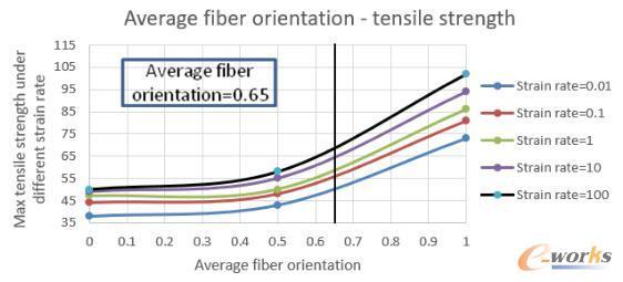 玻纤取向=0.65下的最大拉伸强度