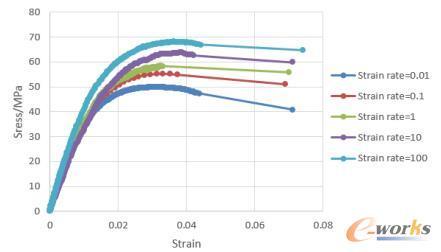 玻纤取向=0.65不同拉伸速率下的应力-应变曲线