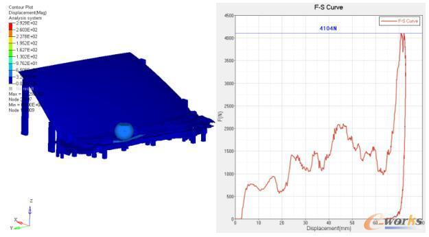 GFRPP-30材料玻纤0°方向下行人保护头碰仿真分析结果