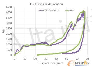 实验转换结果与仿真结果曲线