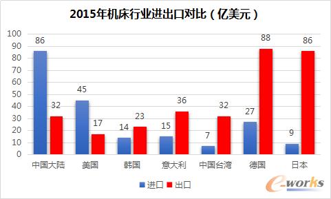 中国逆差最大,日本顺差最大