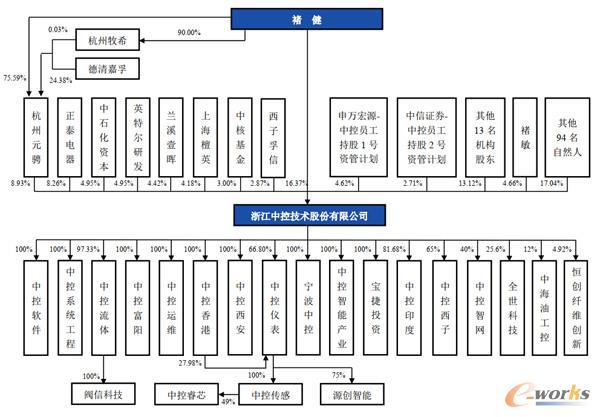 目前中控技术的股权结构