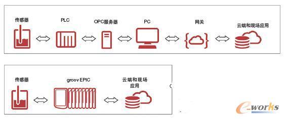 本机IT和OT通信功能,使边缘控制器能够展平自动化架构,从而避免了复杂的硬件和软件中继层
