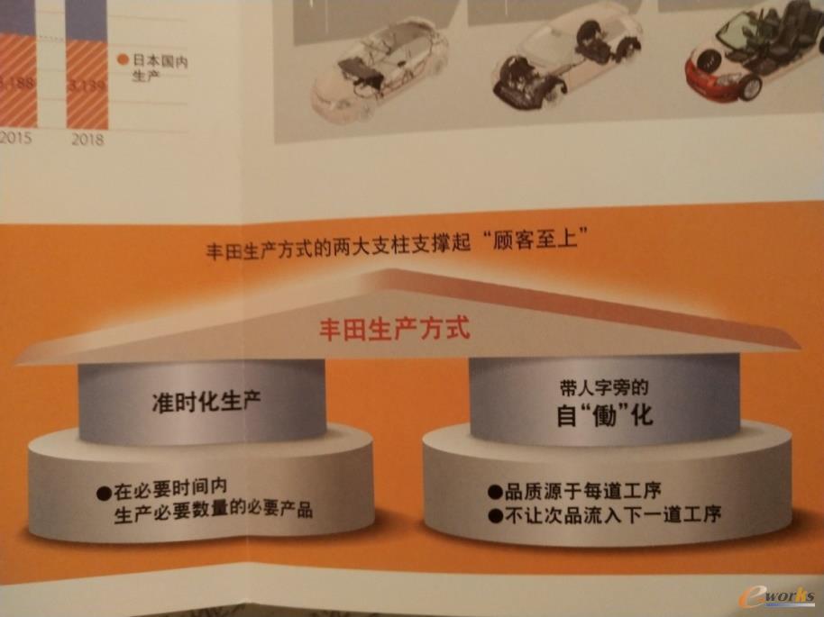 丰田的生产方式