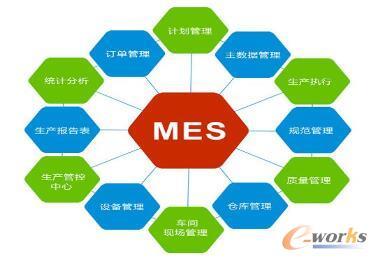 MES系统管理