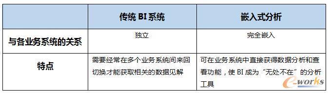 独立运行的BI系统与嵌入式分析的对比