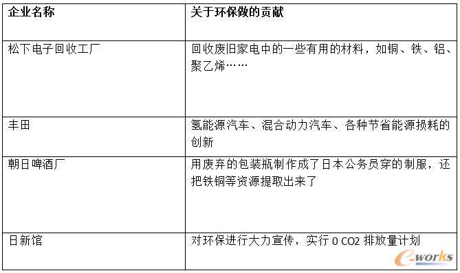 日本企业对环保所做的贡献