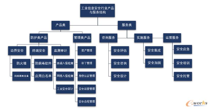 中国工业信息安全行业产品与服务结构