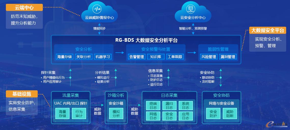 锐捷网络安全态势感知方案架构