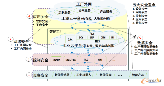 工业互联网安全体系