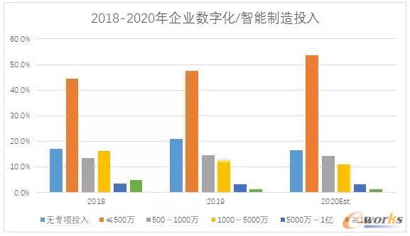 2018-2020年企业数字化/智能制造投入