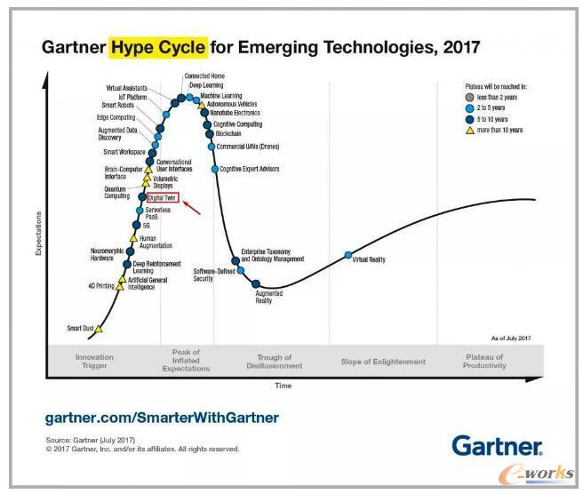 Gartner2017年发布的新兴技术成熟度曲线