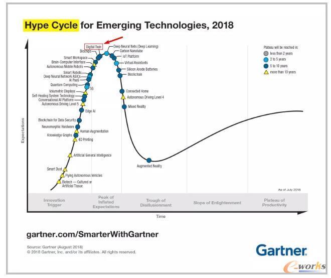Gartner2018年发布的新兴技术成熟度曲线