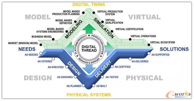 """波音公司提出的基于模型企业的""""钻石模型"""""""