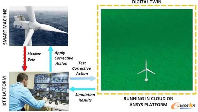 ANSYS在风电行业的数字孪生应用案例