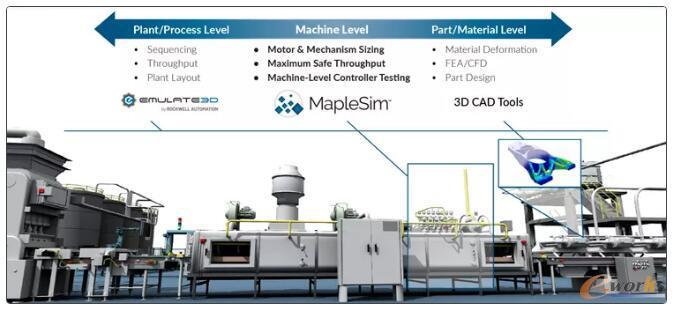 Emulate3D和MapleSim虚拟调试平台