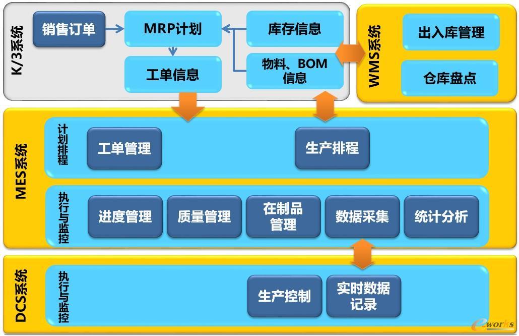 某橡塑制造企业MES系统功能架构
