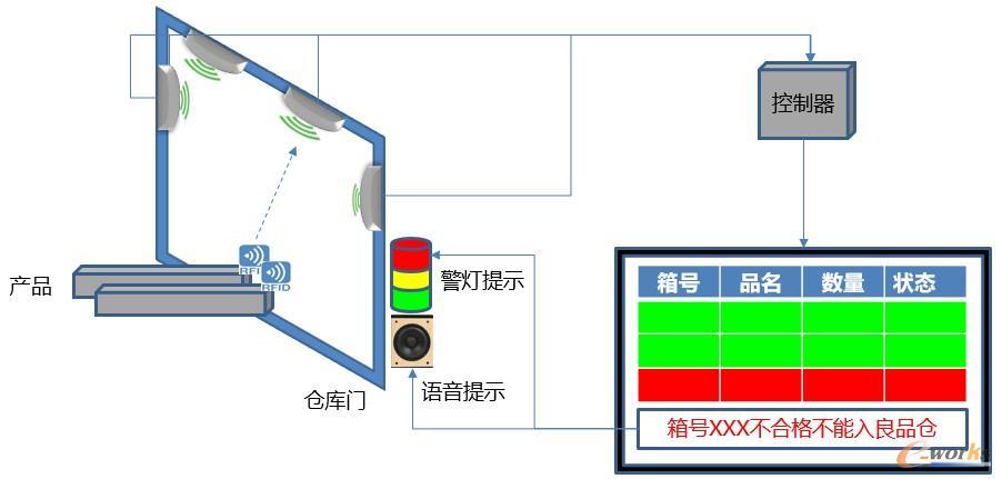 RFID自动识别系统及LED亮灯系统