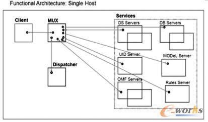 基于PDM框架的组件原理图