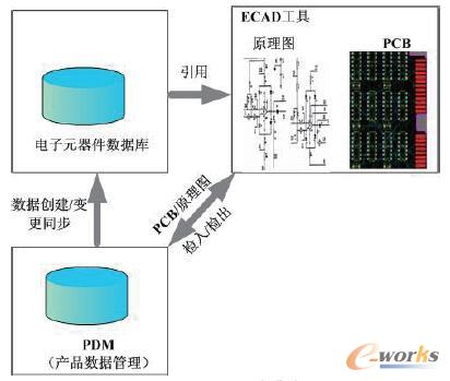 PDM与电子元器件数据库集成应用模式