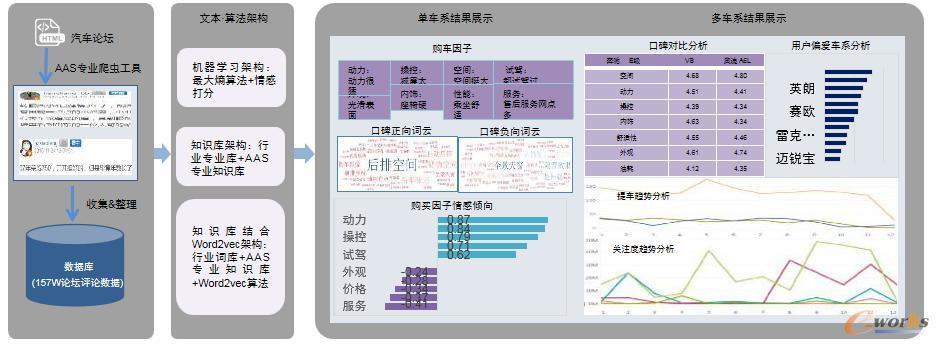 数字营销分析
