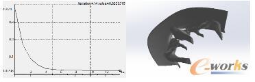 排障器拓扑优化收敛曲线(左)及拓扑优化结果(右)