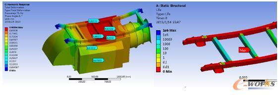 制动电阻垂向冲击振动变形情况和静态载荷下寿命仿真分析