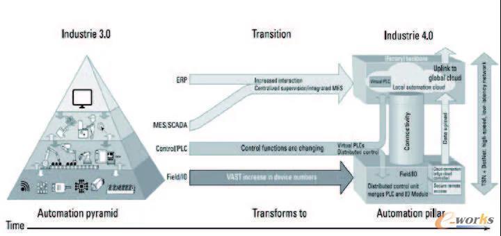 """整个工业系统的框架也从""""自动化金字塔结构""""过渡到""""自动化柱状结构"""""""