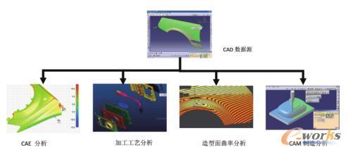 产品3D数据源在下游系统中的应用