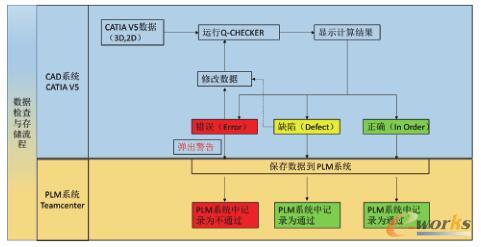 CAD/PLM系统集成的数据检查工具的数据检查与存储流程