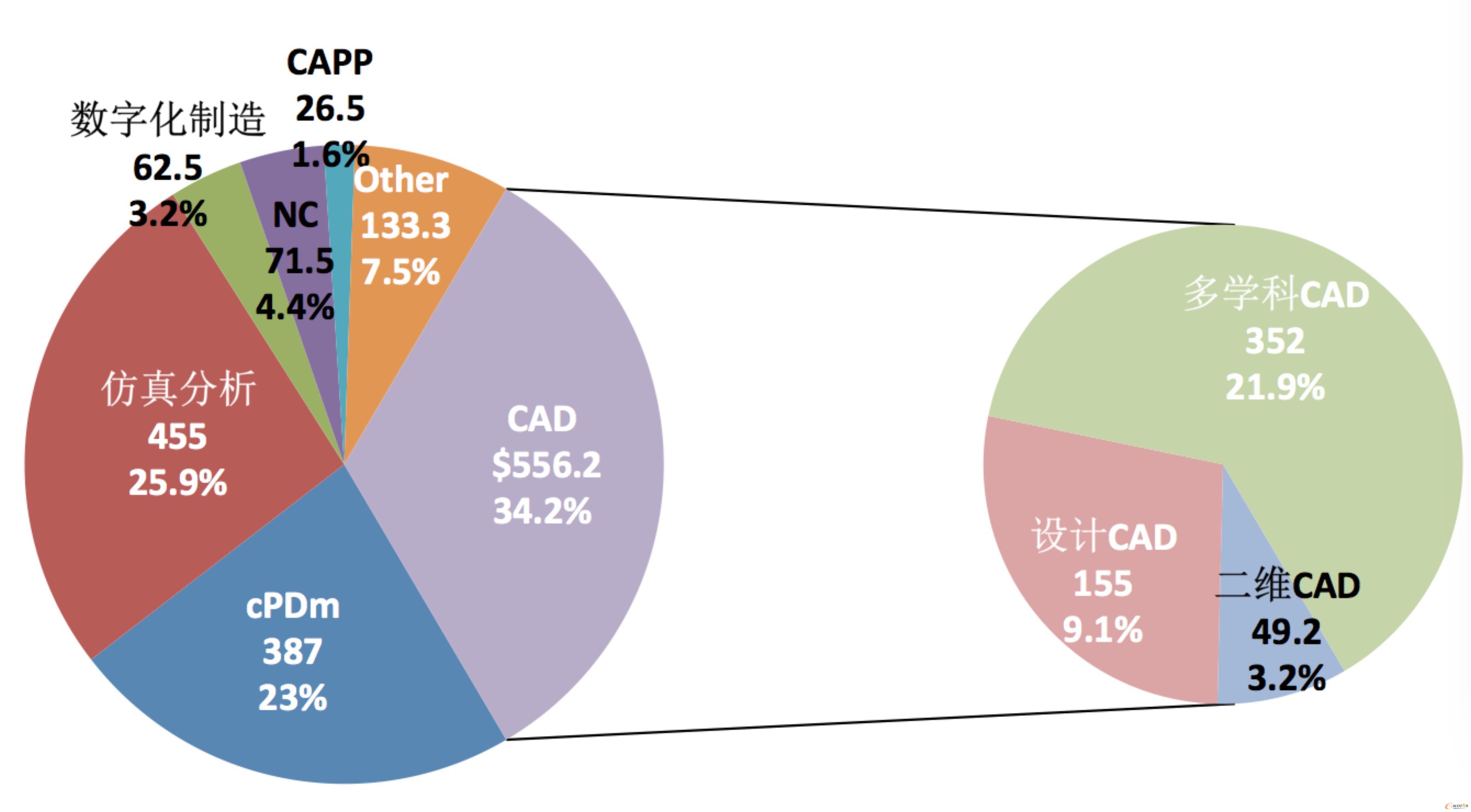 2019年中国PLM市场发展情况
