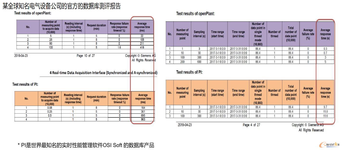 某全球知名电气设备公司官方数据库评测报告