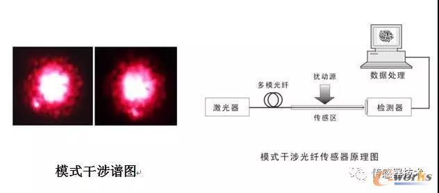 模式干涉光线传感器原理图