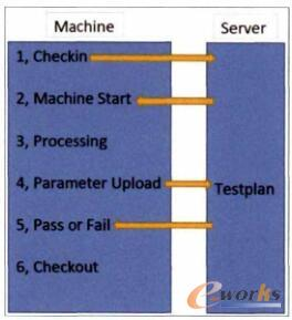 """""""设备-服务器""""信息交互"""