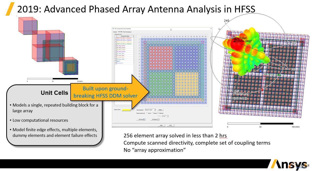 Ansys HFSS可对完整5G毫米波阵列进行高效仿真