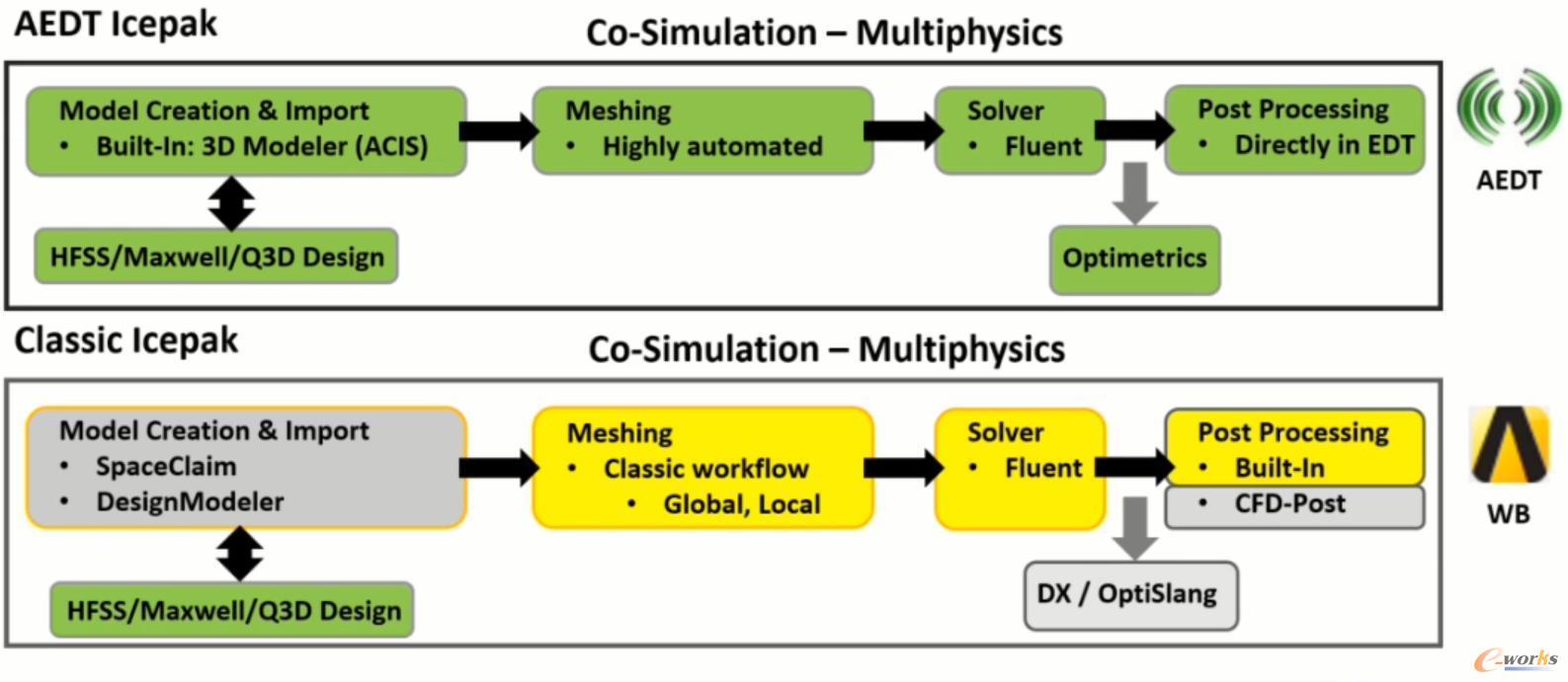 ATED-Icepak和经典Icepak仿真流程对比