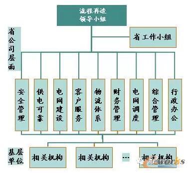流程管理组织结构图