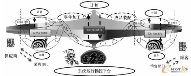 离散制造系统PLM操控平台的体系架构